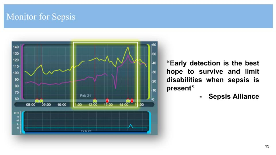 Monitor for Sepsis