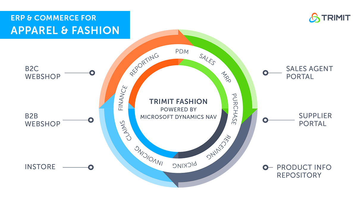 TRIMIT Fashion ERP and Commerce software for apparel